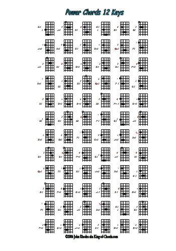 power chords all keys